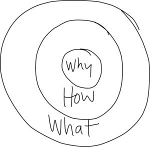 why-how-what-sinek